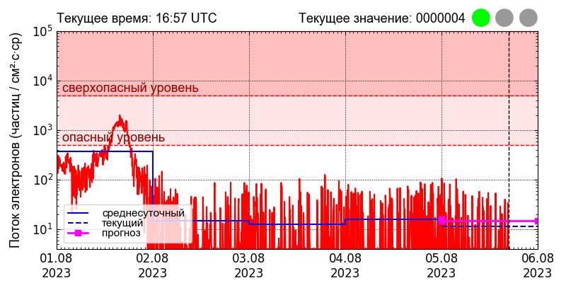 5-дневна графика на протонния поток [SWPC]